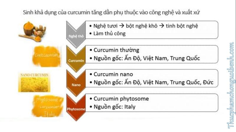 viên uống Phytosome Curma Tam Thất Xạ Đen có tốt không